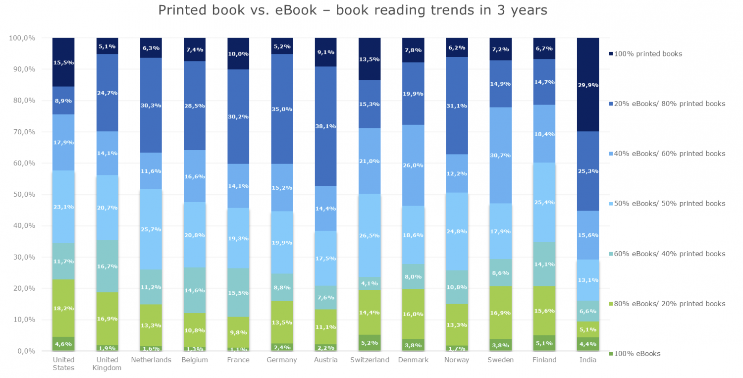 Liquid State - ebook reading statistics
