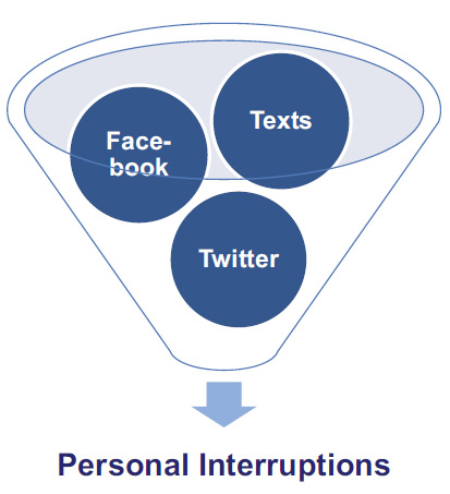 how-to-manage-personal-interruptions-tips-procrastination-time-management-bookboon