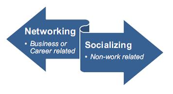 Socializing and Networking