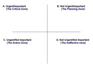 divide into four quadrants or zones based on tasks' importance and urgency