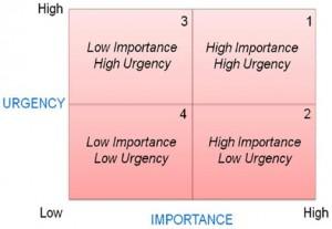 Urgency-Importance Method