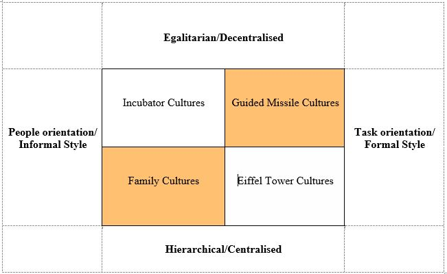 task culture examples